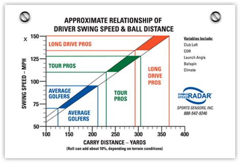 how to determine swing speed how to increase your golf swing speed swing man golf