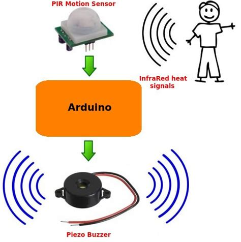 how does a motion sensor light switch work an easy way to build an arduino motion sensor alarm diy