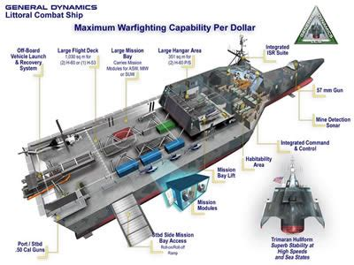 independence class littoral combat ship (lcs 2)