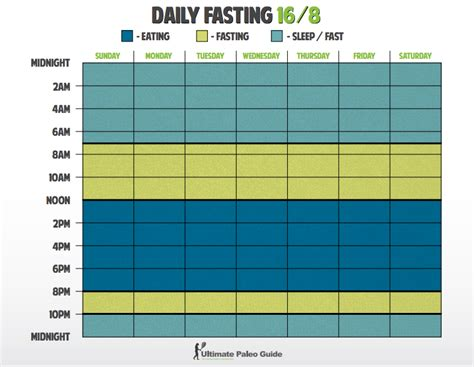 fasting time intermittent fasting protocols tips tricks