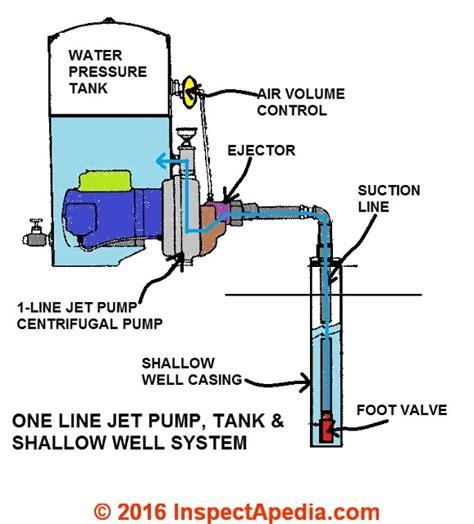 lost  pump prime   diagnose repair repeated