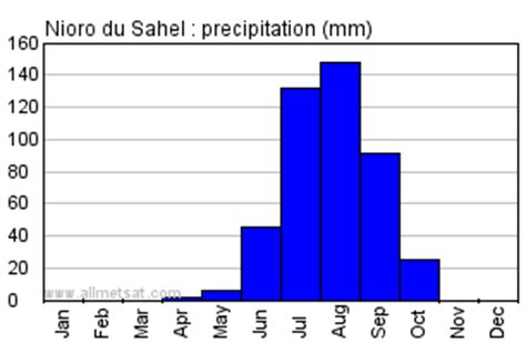 nioro du sahel, mali, africa annual climate with monthly