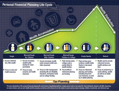 estate planning life cycle law office of michael r cahill