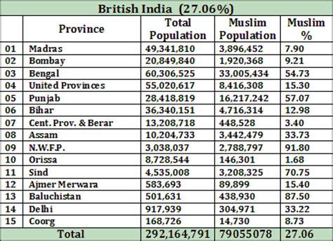 pakistan geotagging: muslim population of india: according
