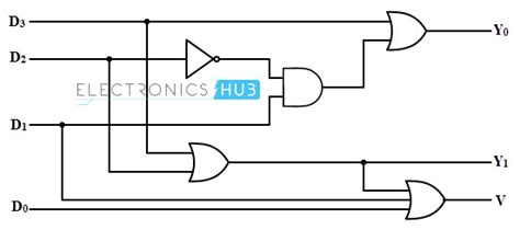 4 to 2 encoder logic diagram priority encoder types with real time applications