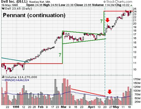 Flag Pattern Stock Chart | flag pennant continuation chartschool