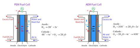 Proton Exchange Membrane Fuel Cell by Proton Exchange Membrane Fuel Cell Diagram Simple