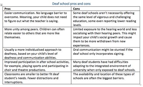 Deaf Like Me Essay by Mainstream Vs Deaf The Pros And Cons 121 Captions Tone