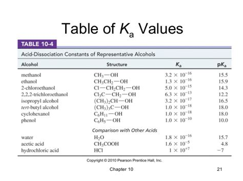 Table Of Ka Values by 10 Structure And Synthesis Of Alcohols Wade 7th