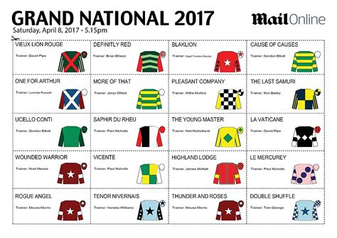 Grand National Sweepstake - grand national sweepstake your kit for the 2017 race daily mail online