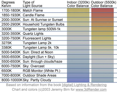 color temp chart kelvin color temperatures