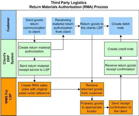Oracle Warehouse Management User S Guide Rma Process Template