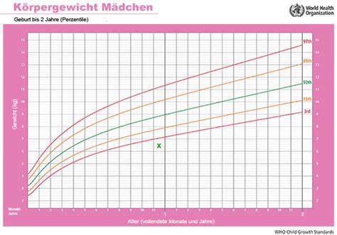 normalgewicht kindern tabelle l 228 ngenwachstum und gewicht kleinkind cyberdoktor
