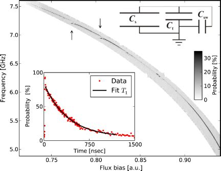 flux capacitor ghz phase qubits fabricated with trilayer junctions iopscience