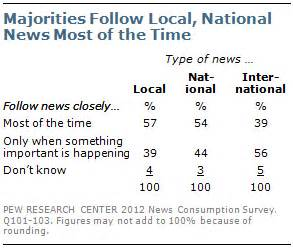 local and foreign news section meaning section 3 news attitudes and habits pew research center