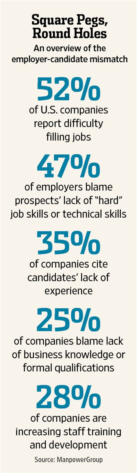 why companies can t find the employees they need wsj