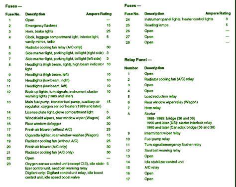 97 Jetta Fuse Box Diagram Fuse Box Diagram 2006 Vw Jetta Box Download Free Printable