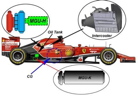 Mgu K Ferrari by F 243 Rmula 1 191 Qu 233 Es El Ers Motor Es