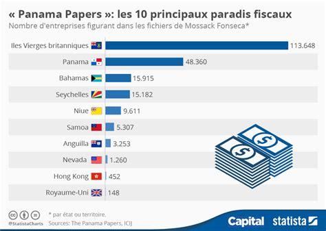 """""""Panama Papers"""" : les 10 principaux paradis fiscaux pointés du doigt Capital.fr"""