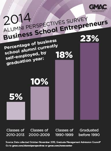 Mba Alumni Survey by 140317 Gmac Alumni Survey Entrepreneurs Mba News Australia
