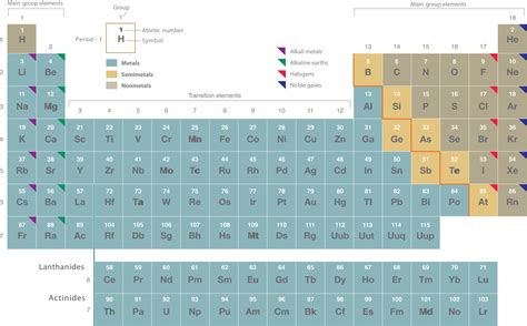 periodic table of elements sections isotopes and atomic masses