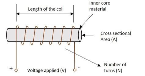 what is a inductor basics basic electronics inductors