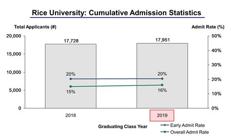 Of Florida Mba Admission Statistics by Rice Acceptance Rate And Admission Statistics