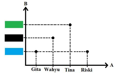 menghitung relasi  fungsi beserta contoh soal