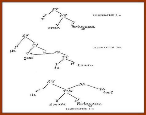 tree diagram of a sentence 6 best images of syntax tree diagram question syntax