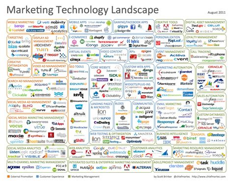 landscape company names marketing technology landscape infographic chief marketing technologist