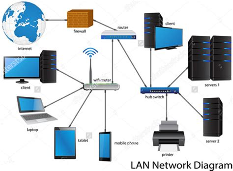 lan network diagram telecommunication knowledge