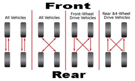 what pattern do you rotate tires how to properly rotate your tires floor jack shop