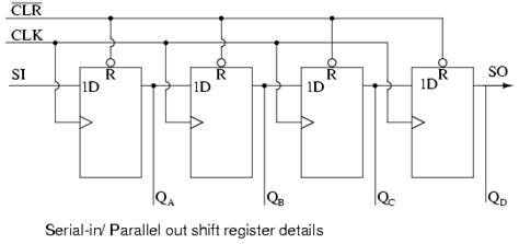 piso using 7495 shift registers serial in parallel out sipo conversion