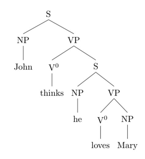 Syntax Tree Drawer by Linguistics How To Draw Syntactical Trees With Parallel