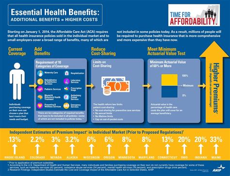 essentials of health policy and essential health essential health benefits not delayed millennium
