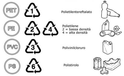 bicchieri di plastica sono riciclabili tutte le plastiche sono riciclabili
