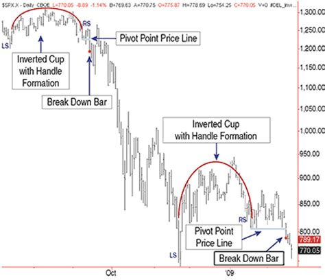 inverted cup and handle pattern low risk trades using cup with handle