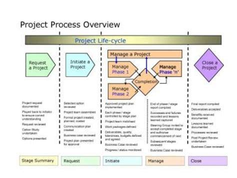 martin stevens — project management handbook