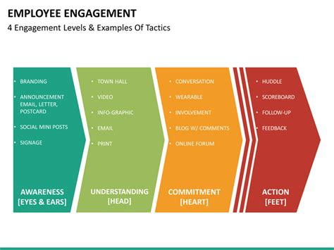 Employee Engagement Powerpoint Template Sketchbubble Employee Engagement Plan Template