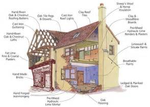 traditional building materials for restoration and