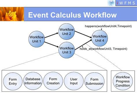 dynamic workflow dynamic workflow pulling the strings