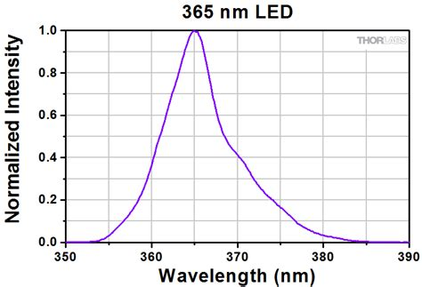 Uv Le 365 Nm by 4 Wavelength High Power Led Source