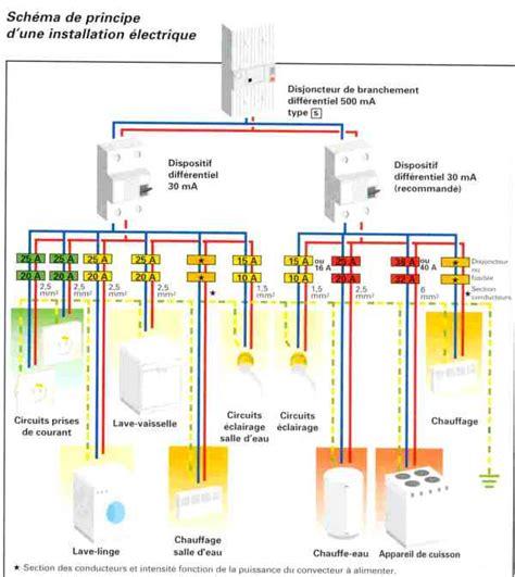 Installation électrique D Une Maison 4227 by Les Symboles Lectrique Pour Maison Cyberbricoleur Meilleur