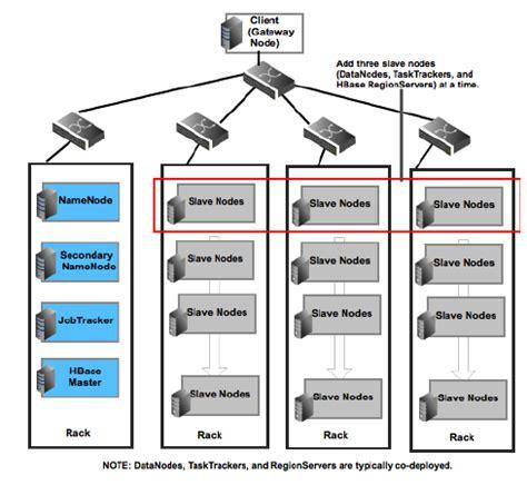 hadoop cluster architecture diagram hadoop architectures hadoop mapreduce pig hive etl pdi