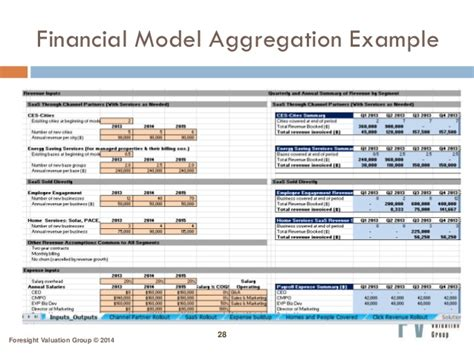 business financial model template financial modeling business valuation for start ups