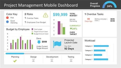 Dashboard Powerpoint Templates Project Management Powerpoint Templates