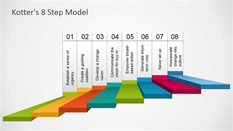 8 Steps To by Kotter S 8 Step Model Template For Powerpoint Slidemodel