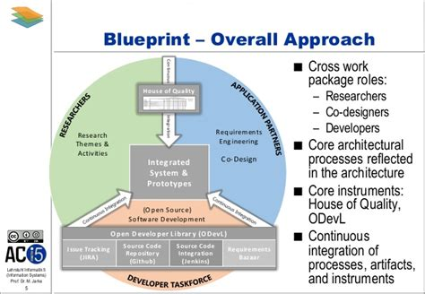 open source blueprint software blueprint for software engineering in technology enhanced