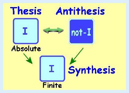 thesis and anti thesis thesis antithesis