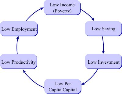 the cycle of poverty diagram explain the vicious cycle of poverty social science